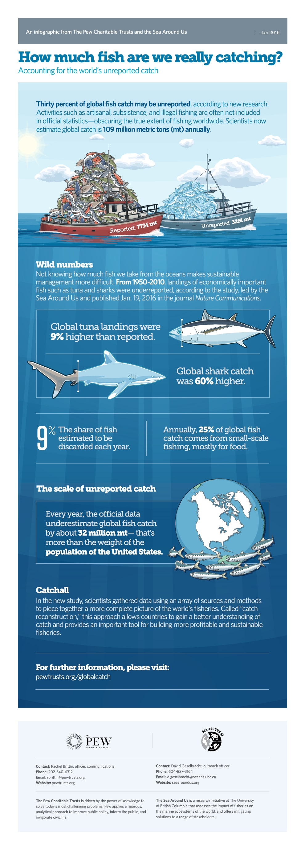 Accounting for the world's unreported fish catch - The Missing Fish